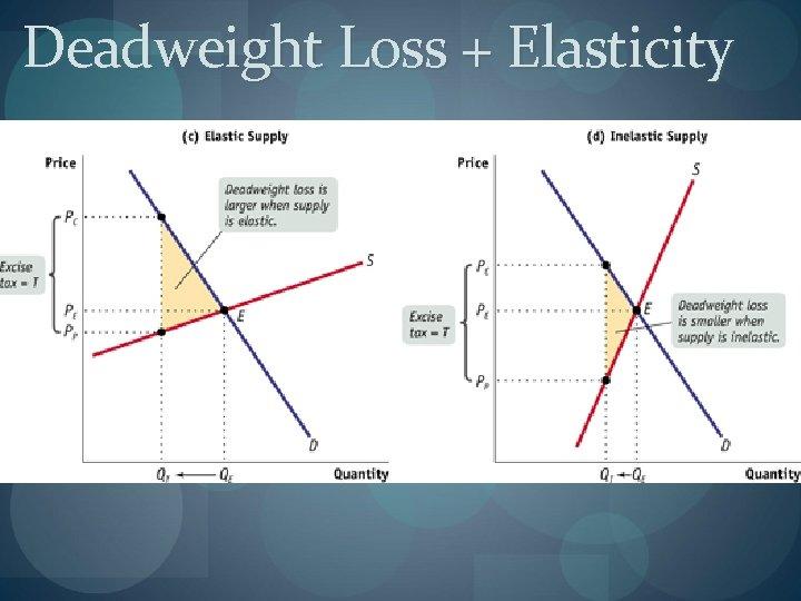 Deadweight Loss + Elasticity