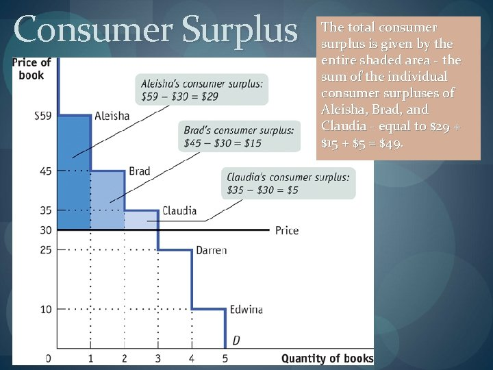 Consumer Surplus The total consumer surplus is given by the entire shaded area -