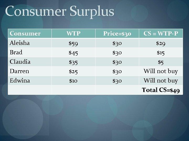 Consumer Surplus Consumer Aleisha Brad Claudia Darren Edwina WTP $59 $45 $35 $25 $10