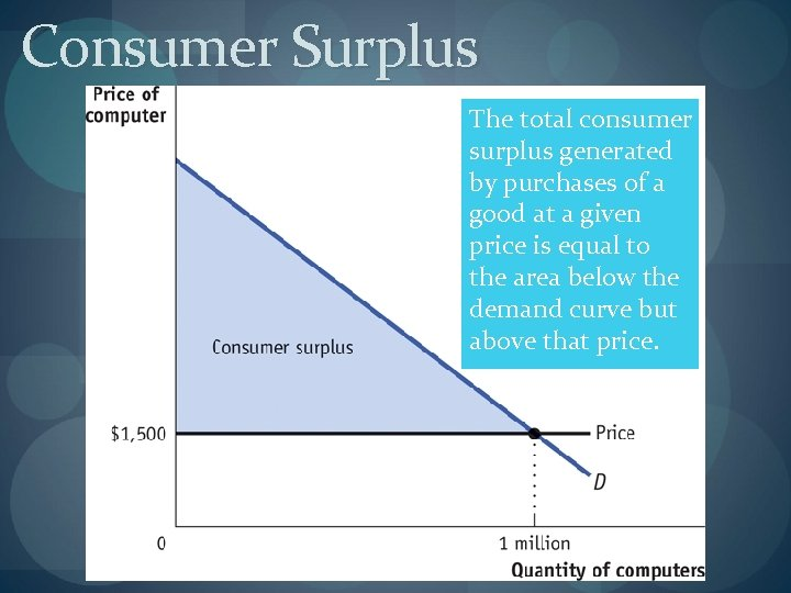 Consumer Surplus The total consumer surplus generated by purchases of a good at a