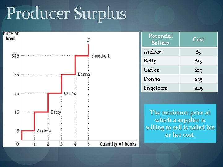 Producer Surplus Potential Sellers Cost Andrew $5 Betty $15 Carlos $25 Donna $35 Engelbert
