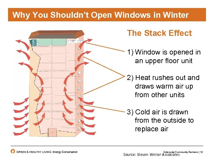 Why You Shouldn't Open Windows in Winter The Stack Effect 1) Window is opened