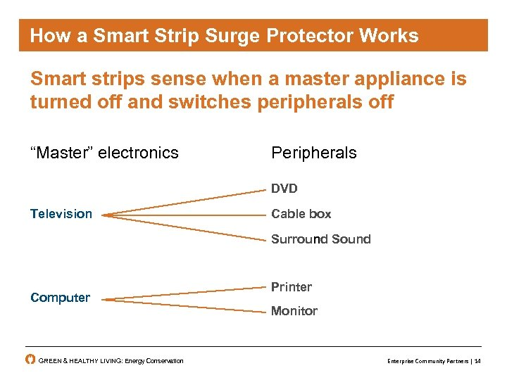 How a Smart strip surge protector works smart Strip Surge Protector Works Smart strips