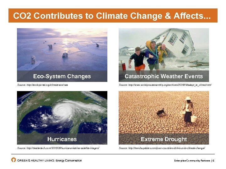 CO 2 Contributes to Climate Change, & Affects. . . Change Affecting. . .