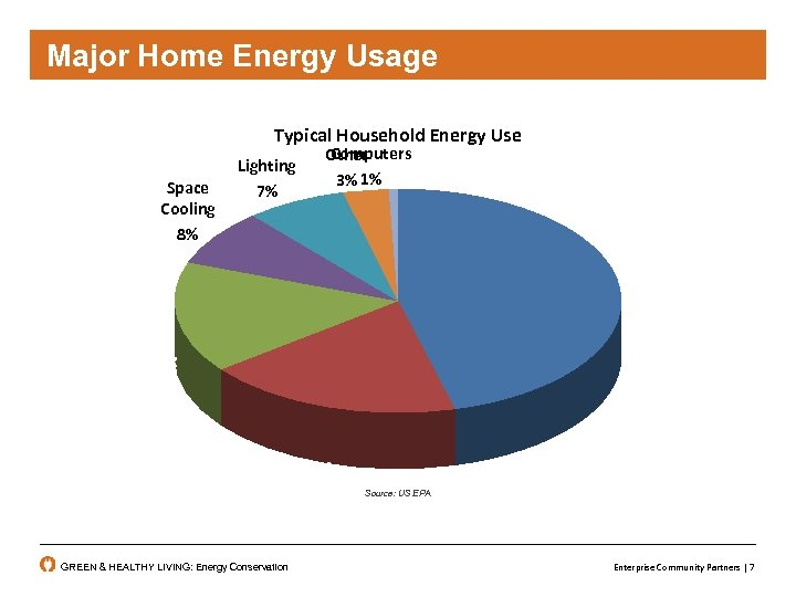 Major Home Energy Usage Typical Household Energy Use Space Cooling 8% Lighting 7% Computers