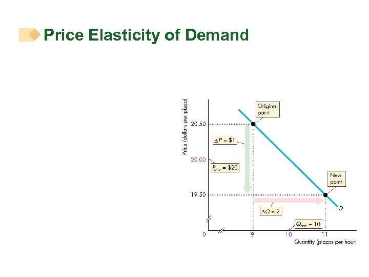 research report the price elasticity of demand Price elasticity of demand measures the responsiveness of demand after a change in a product's own price price elasticity of demand - key factors this is perhaps the most important microeconomic concept that you will come across in your initial studies of economics.