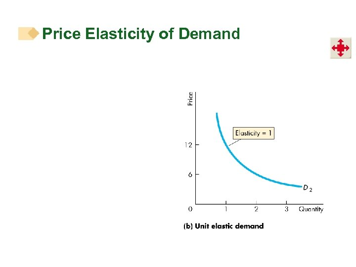price elasticity of demand affects the decision making of the consumer Price elasticity of demand is the degree of responsiveness of demand to a change in its pricein technical terms it is the ratio of the percentage change in demand to the percentage change in price thus.