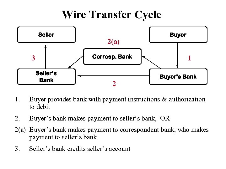 Wire Transfer Cycle Seller Buyer 2(a) Corresp. Bank 3 Seller's Bank 2 1 Buyer's