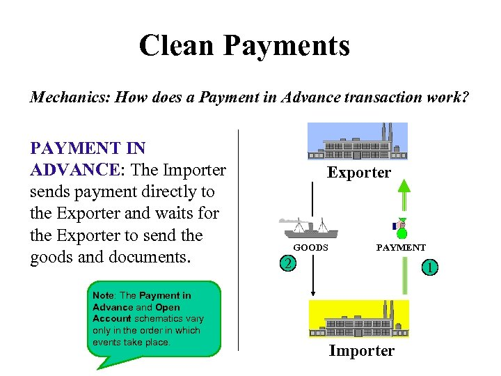 Clean Payments Mechanics: How does a Payment in Advance transaction work? PAYMENT IN ADVANCE:
