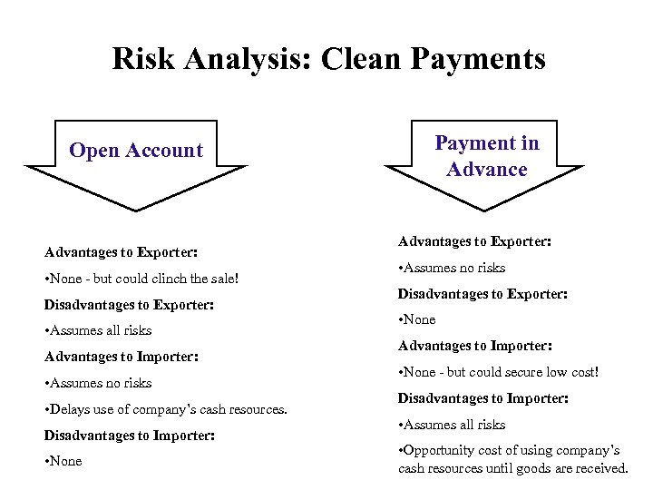 Risk Analysis: Clean Payments Open Account Advantages to Exporter: • None - but could