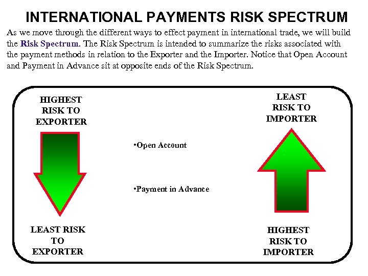 INTERNATIONAL PAYMENTS RISK SPECTRUM As we move through the different ways to effect payment