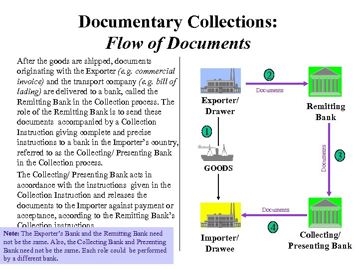 Documentary Collections: Flow of Documents Note: The Exporter's Bank and the Remitting Bank need