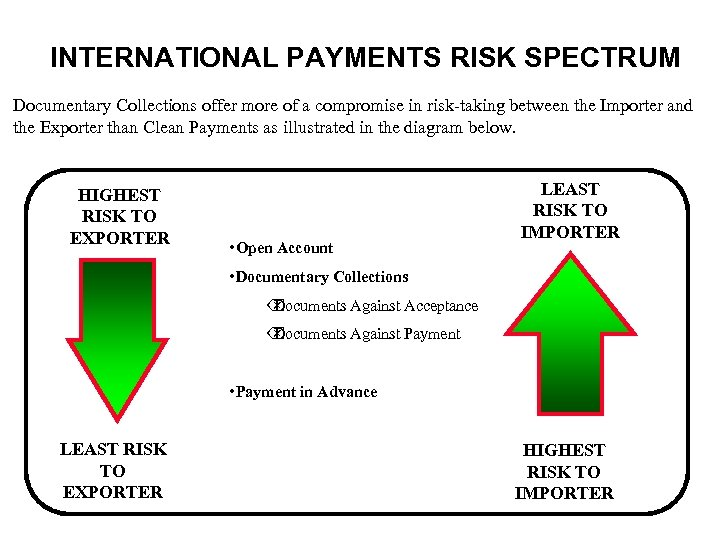 INTERNATIONAL PAYMENTS RISK SPECTRUM Documentary Collections offer more of a compromise in risk-taking between