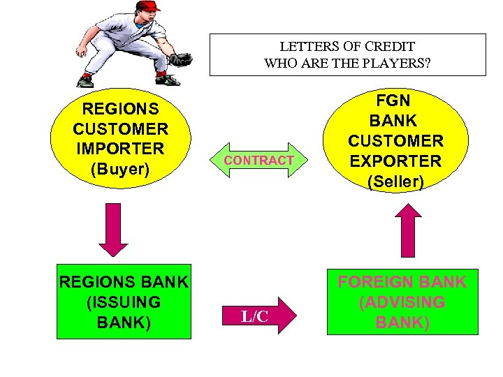 LETTERS OF CREDIT WHO ARE THE PLAYERS? REGIONS CUSTOMER IMPORTER (Buyer) REGIONS BANK (ISSUING