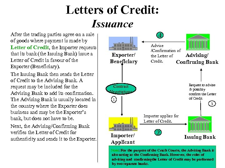 Letters of Credit: Issuance After the trading parties agree on a sale of goods