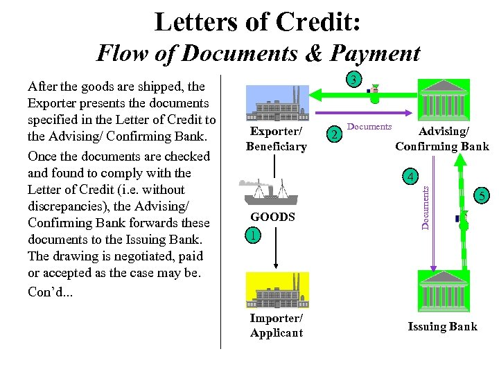 Letters of Credit: Flow of Documents & Payment 3 Exporter/ Beneficiary 2 Documents Advising/