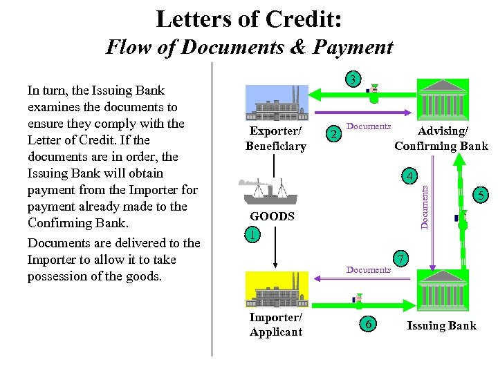 Letters of Credit: Flow of Documents & Payment Exporter/ Beneficiary 2 Documents Advising/ Confirming