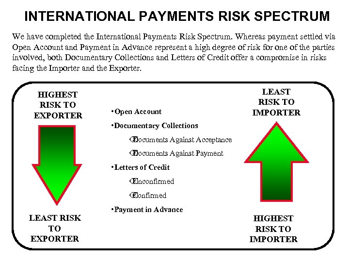 INTERNATIONAL PAYMENTS RISK SPECTRUM We have completed the International Payments Risk Spectrum. Whereas payment