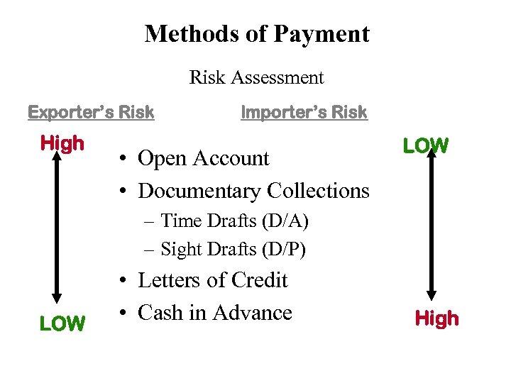 Methods of Payment Risk Assessment Exporter's Risk High Importer's Risk • Open Account •