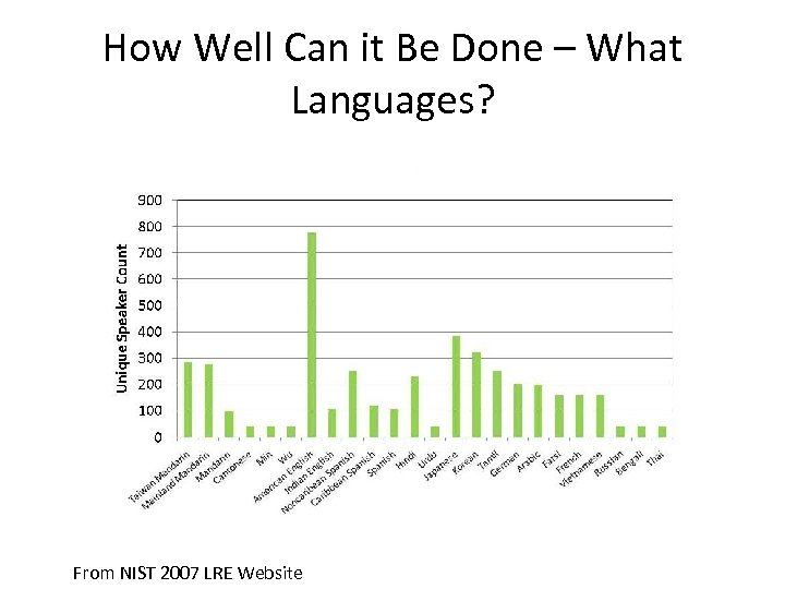 How Well Can it Be Done – What Languages? From NIST 2007 LRE Website