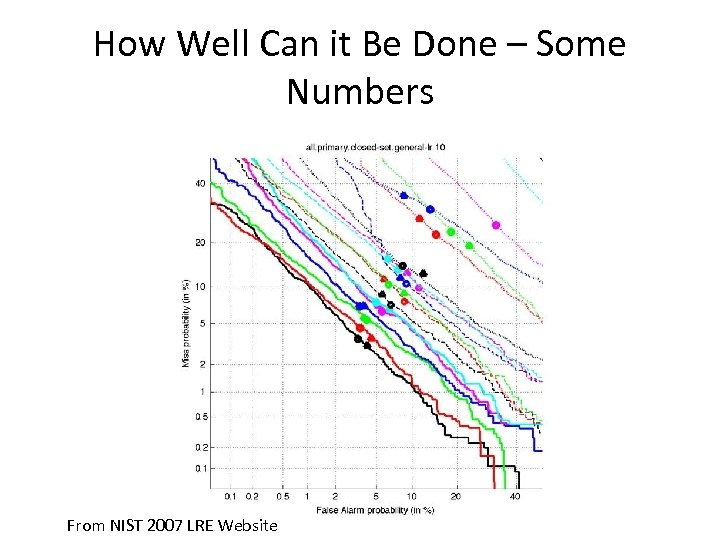 How Well Can it Be Done – Some Numbers From NIST 2007 LRE Website
