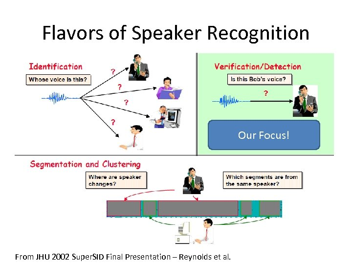 Flavors of Speaker Recognition Our Focus! From JHU 2002 Super. SID Final Presentation –