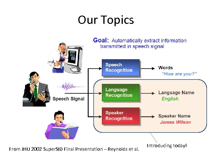Our Topics From JHU 2002 Super. SID Final Presentation – Reynolds et al. Introducing