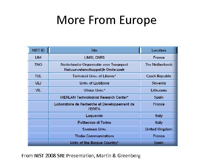 More From Europe From NIST 2008 SRE Presentation, Martin & Greenberg