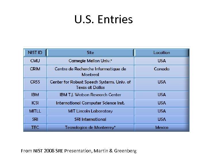 U. S. Entries From NIST 2008 SRE Presentation, Martin & Greenberg