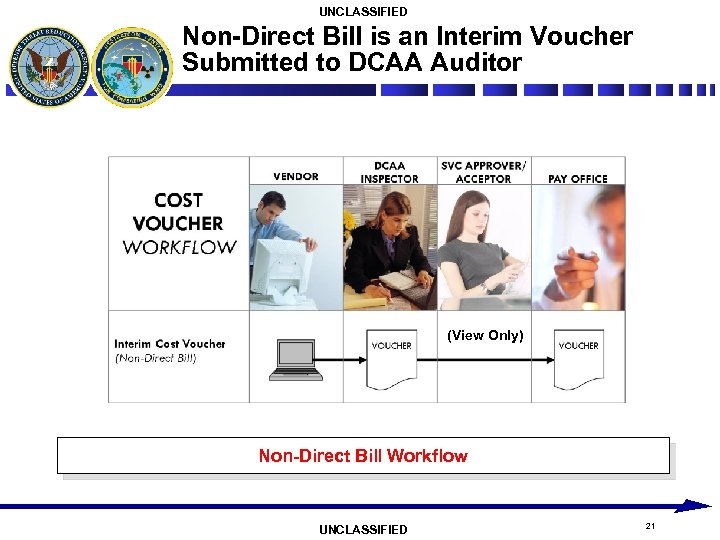 UNCLASSIFIED Non-Direct Bill is an Interim Voucher Submitted to DCAA Auditor (View Only) Non-Direct