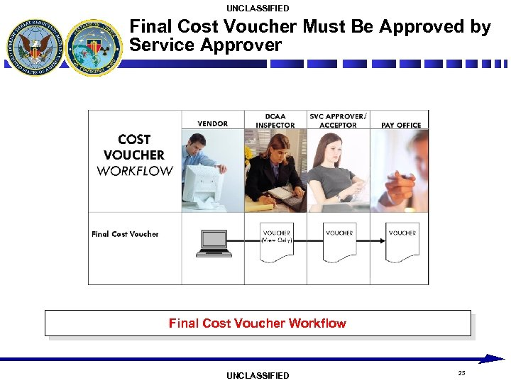 UNCLASSIFIED Final Cost Voucher Must Be Approved by Service Approver Final Cost Voucher Workflow