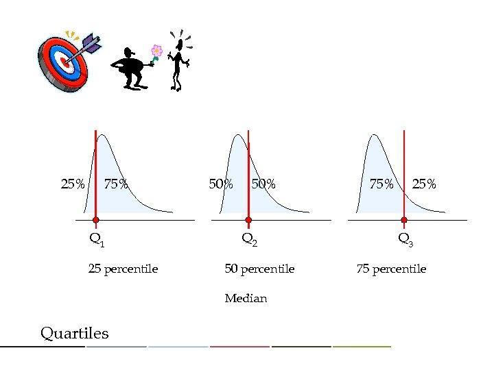 25% 75% Q 1 25 percentile 50% Q 2 50 percentile Median Quartiles 75%