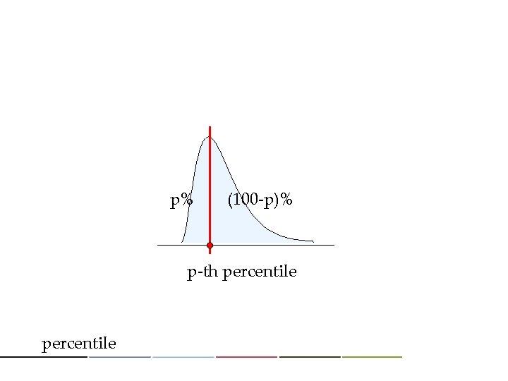 p% (100 -p)% p-th percentile