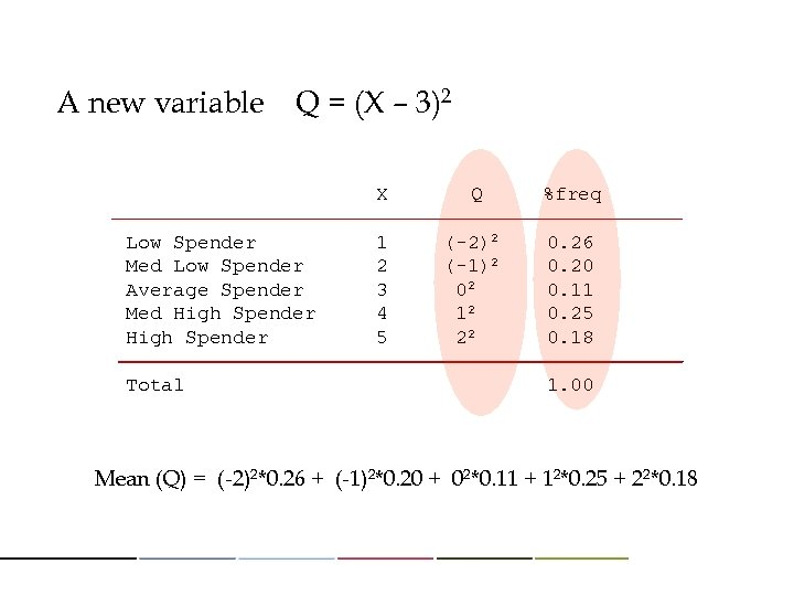 A new variable Q = (X – 3)2 X Q %freq Low Spender 1