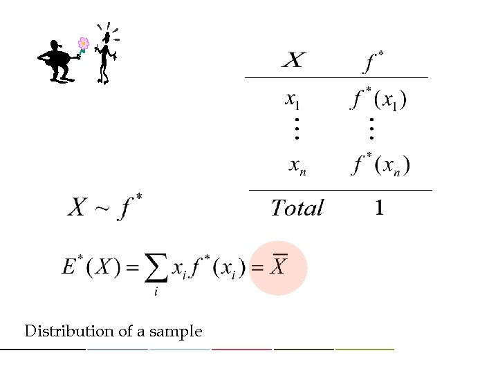 Distribution of a sample