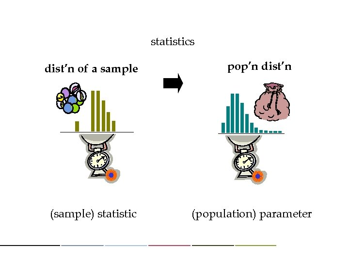statistics dist'n of a sample (sample) statistic pop'n dist'n (population) parameter