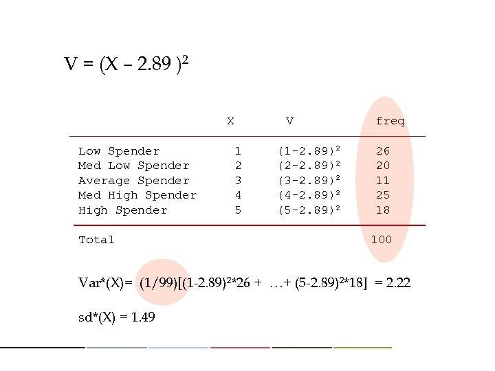 V = (X – 2. 89 )2 X V freq Low Spender 1 (1