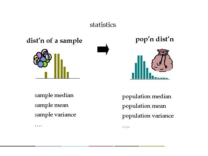 statistics pop'n dist'n of a sample median population median sample mean population mean sample