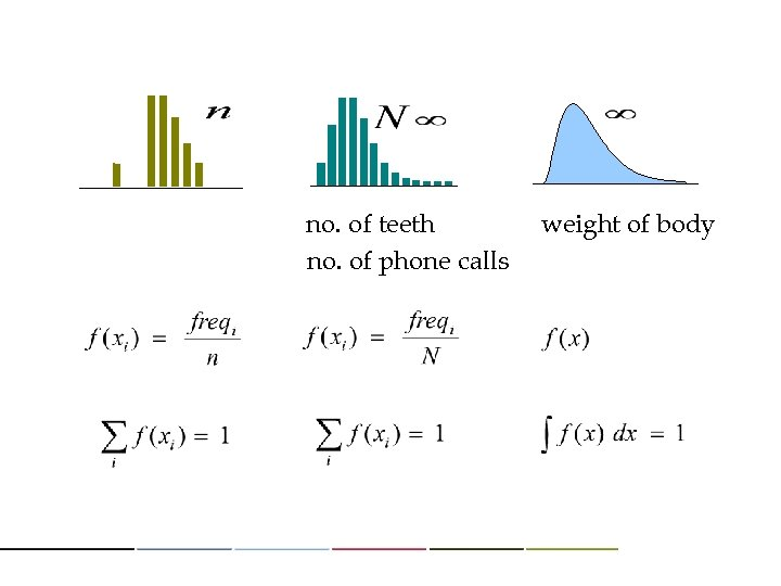 no. of teeth no. of phone calls weight of body