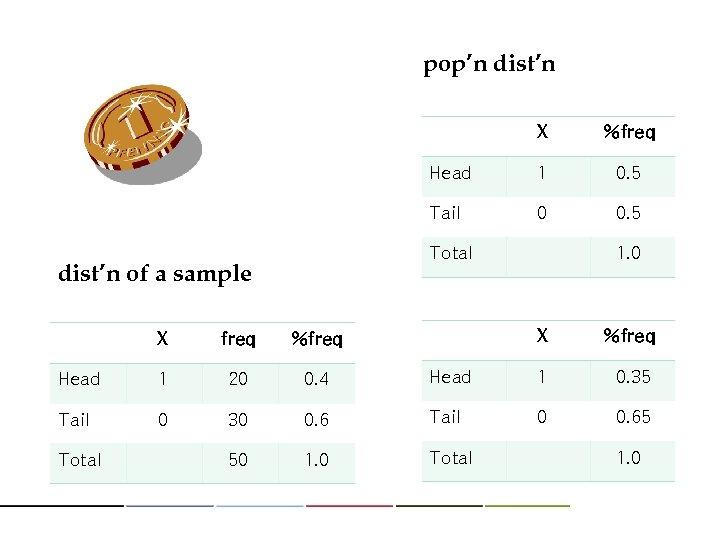 pop'n dist'n X %freq Head 1 0. 5 Tail 0 0. 5 Total dist'n