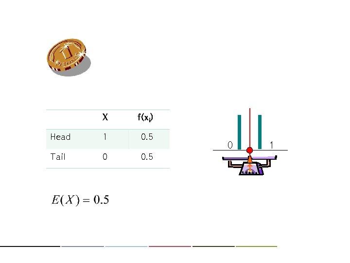 X f(xi) Head 1 0. 5 Tail 0 0. 5 0 1