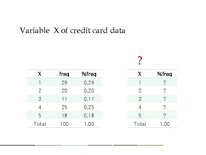 Variable X of credit card data ? X freq %freq X %freq 1 26