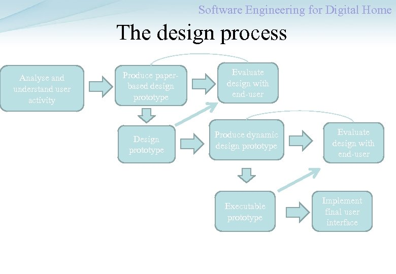 Software Engineering for Digital Home The design process Analyse and understand user activity Produce