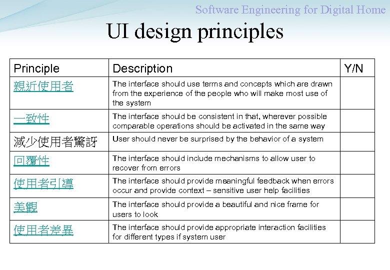 Software Engineering for Digital Home UI design principles Principle 親近使用者 Description 一致性 The interface