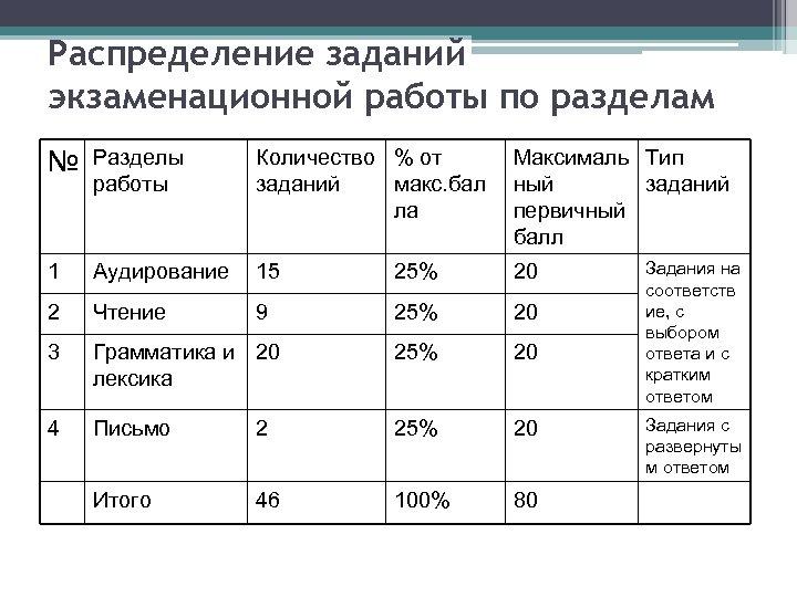 Распределение заданий экзаменационной работы по разделам № Разделы работы Количество % от заданий макс.