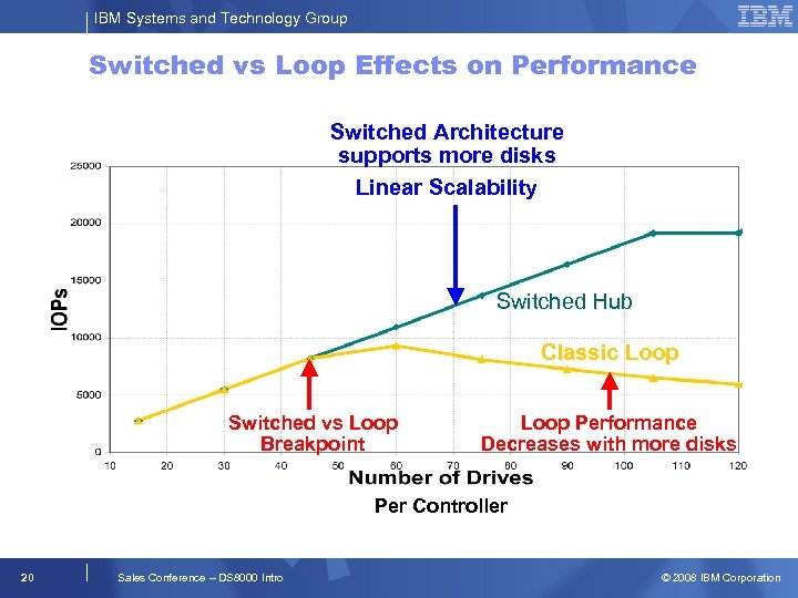 IBM Systems and Technology Group Switched vs Loop Effects on Performance Switched Architecture supports