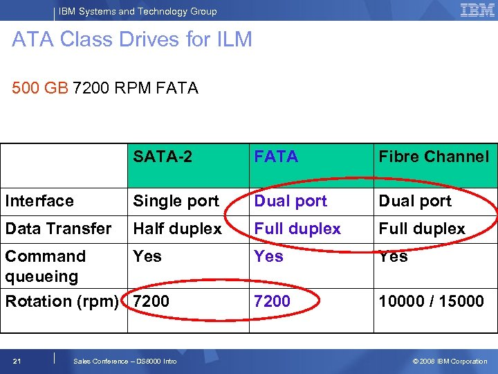 IBM Systems and Technology Group ATA Class Drives for ILM 500 GB 7200 RPM