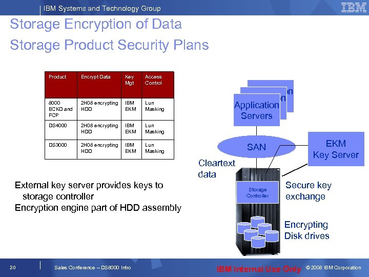 IBM Systems and Technology Group Storage Encryption of Data Storage Product Security Plans Product