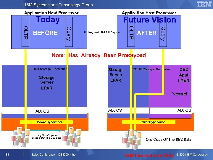 IBM Systems and Technology Group Application Host Processor Today AFTER Query IE: Integrated BI
