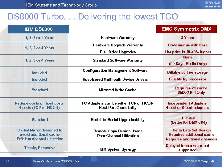 IBM Systems and Technology Group DS 8000 Turbo. . . Delivering the lowest TCO